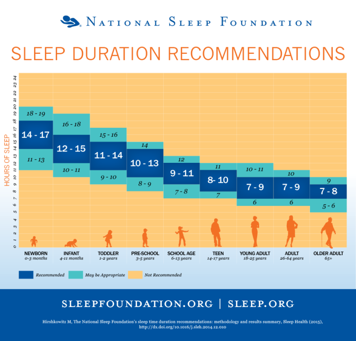 how much sleep you should get
