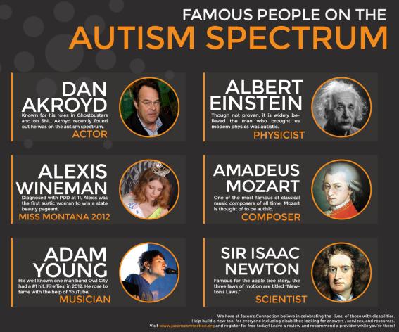 Nonverbal Celebrities Famous Autism