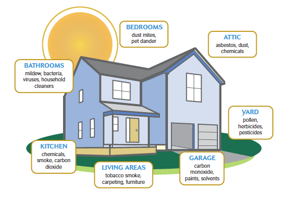 Where does indoor pollution come from?